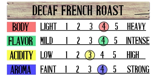 Decaf French Roast (Swiss Water Processed)