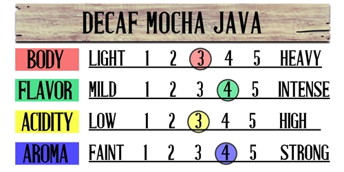 Decaf Mocha Java (Swiss Water Processed) Fresh Coffee Beans