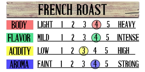 French Roast Fresh Coffee Beans