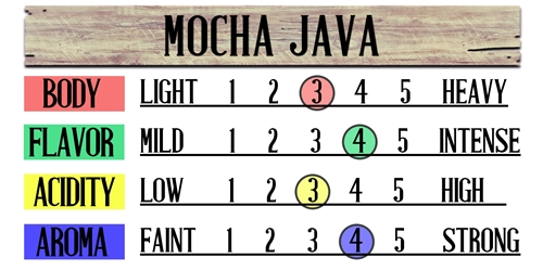 Mocha Java Fresh Coffee Beans